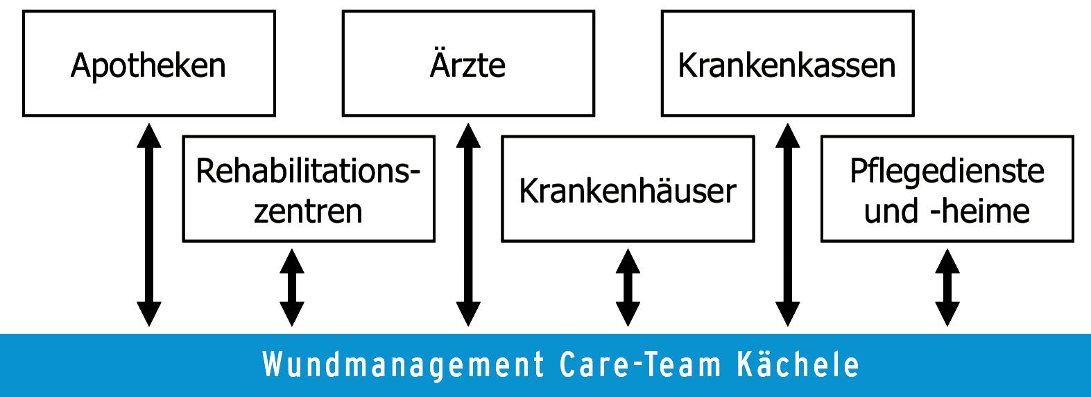 Wundmanagement Kächele2